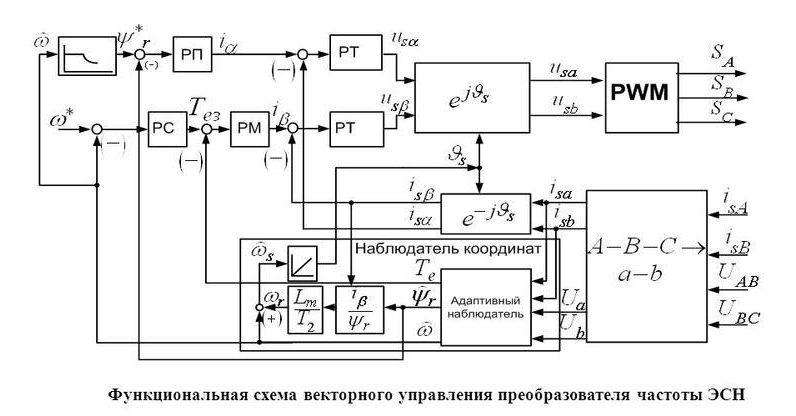 chastotnyj-preobrazovatel-princip-raboty-sxema-podklyucheniya