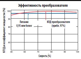 Коэффициент мощности преобразователя частоты