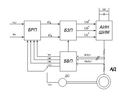 Скалярное управление частотным преобразователем