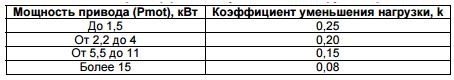 tormoznoj-rezistor-dlya-chastotnogo-preobrazovatelya