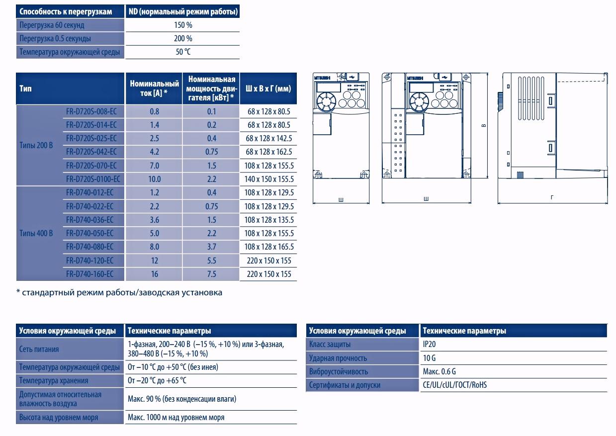 Частотные преобразователи Mitsubishi серии fr-d700
