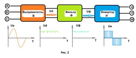 Как работает частотник