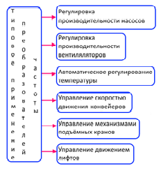 Принцип работы частотника