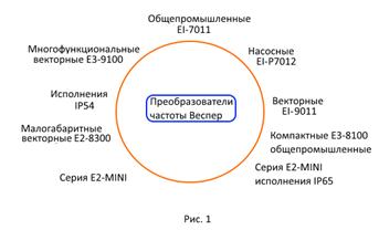 Принцип работы преобразователя частоты для электродвигателя