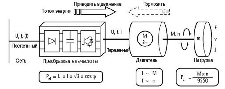 Самодельный частотник