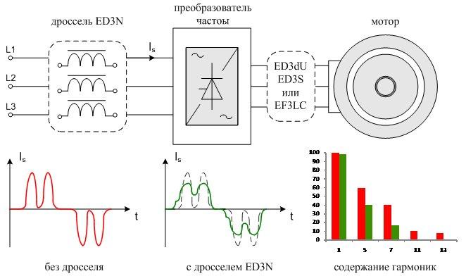 Сетевой дроссель частотных преобразователей.