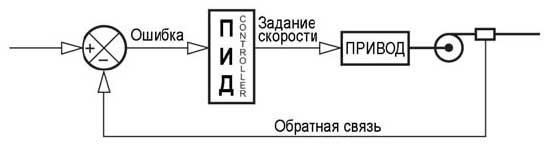 ПИД регулирование в частотных преобразователях