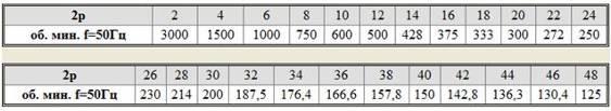Расчеты преобразователя частоты для асинхронных двигателей