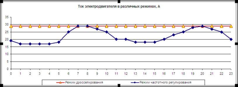 Экономический эффект от применения частотных преобразователей