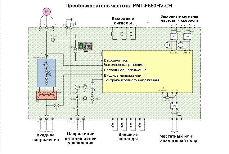 Схема настройки частотного преобразователя