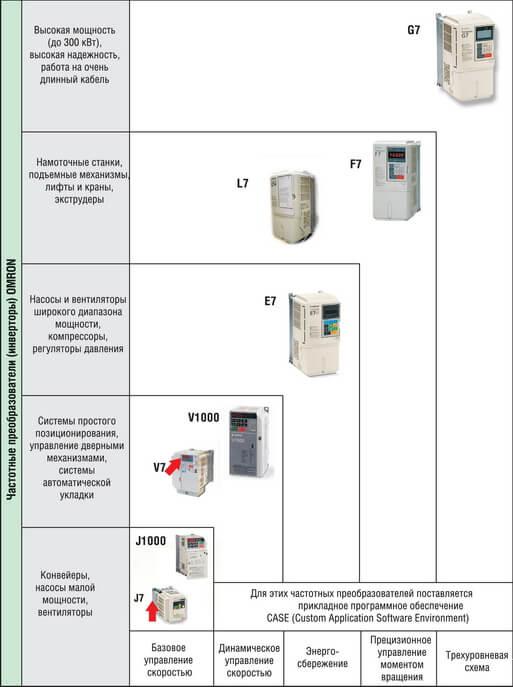 Наиболее часто встречающиеся на рынке модели частотных инвертеров