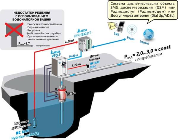 Пример использования частотного преобразователя VFD-F