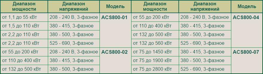 Преобразователи частоты АББ acs800